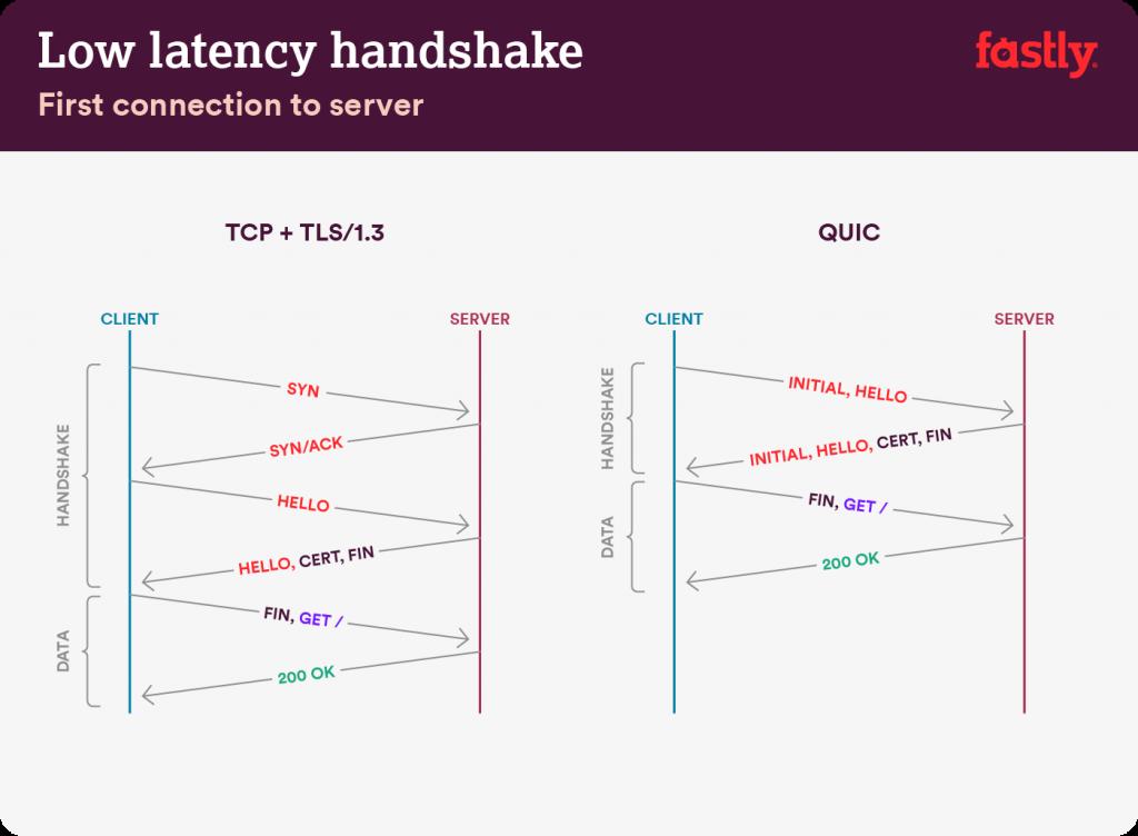 TCP vs QUIC: Low latency handshake.
