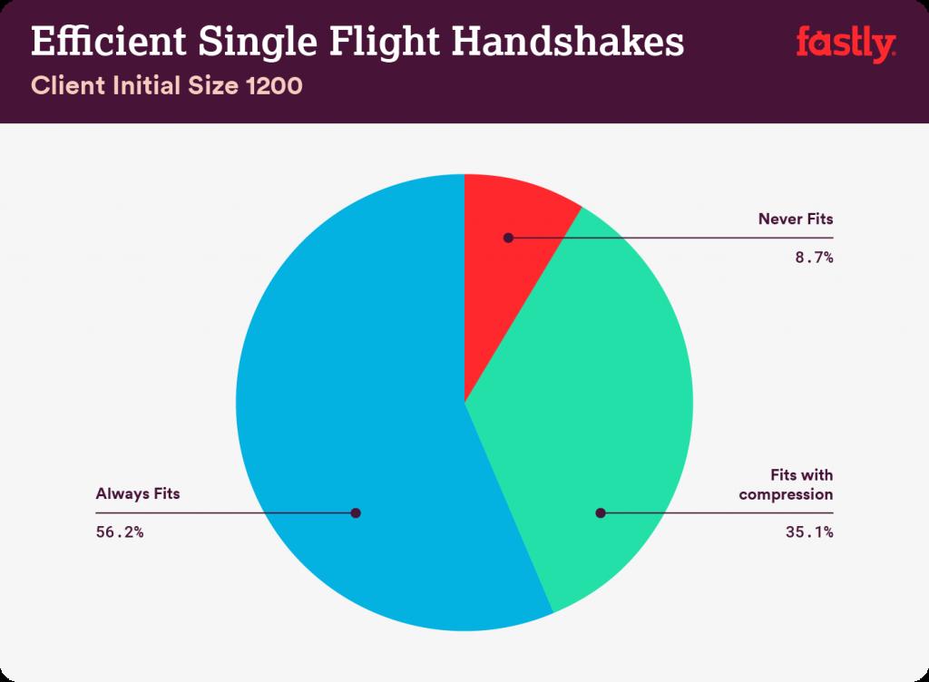 Efficiency of single flight handshakes (1200 bytes).