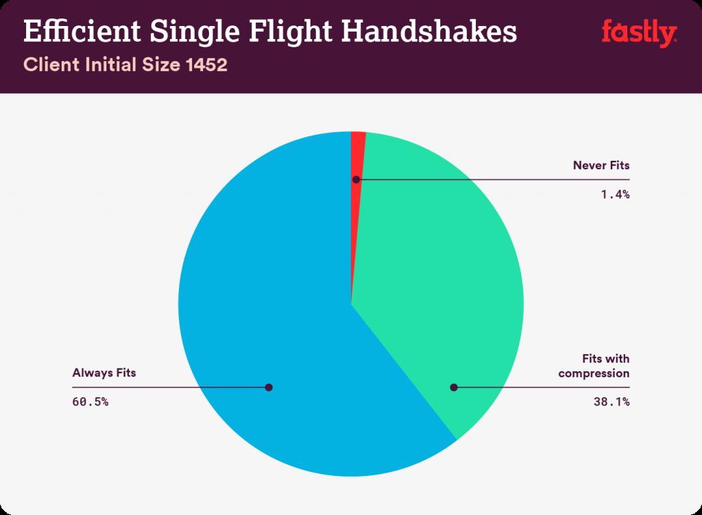 Efficiency of single flight handshakes (1452 bytes).
