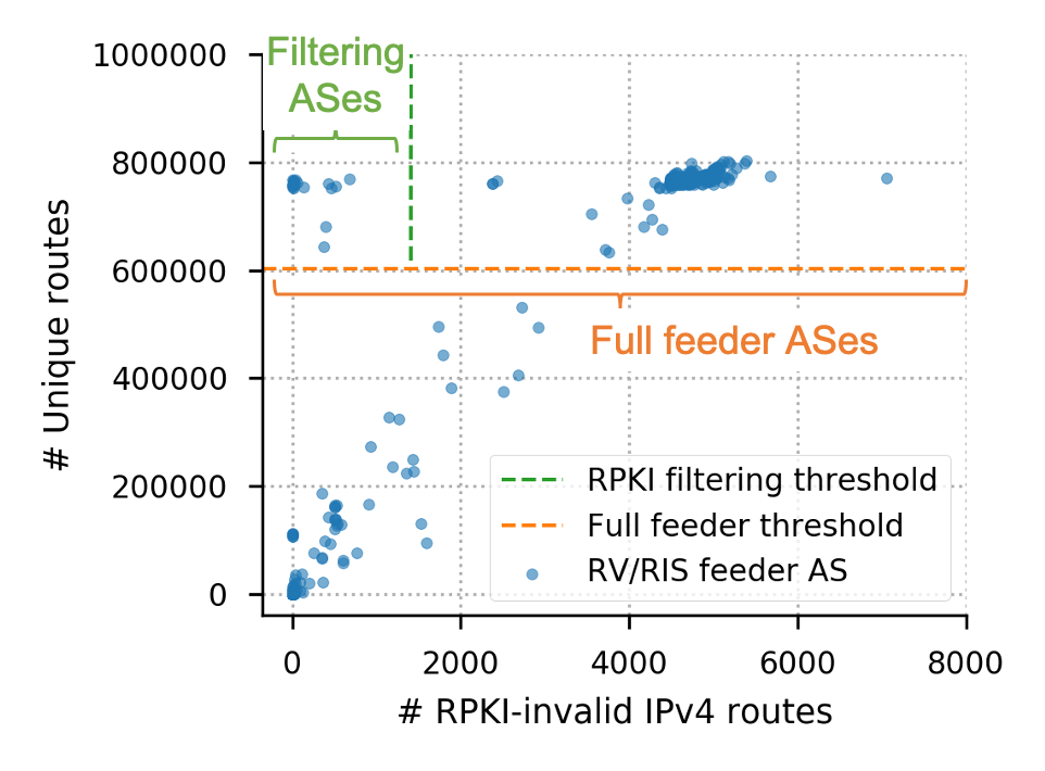Number of unique routes vs number of RPKI-invalid IPv4 routes