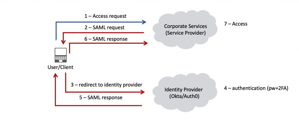 Basic SAML authentication flow.