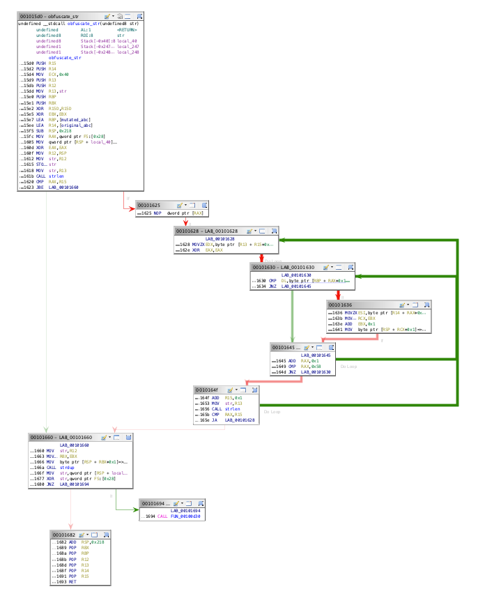 String obfuscation function flow graph
