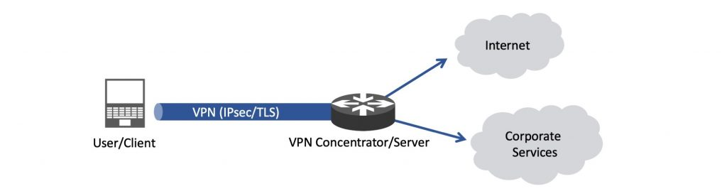 Using a VPN in full-tunnel mode