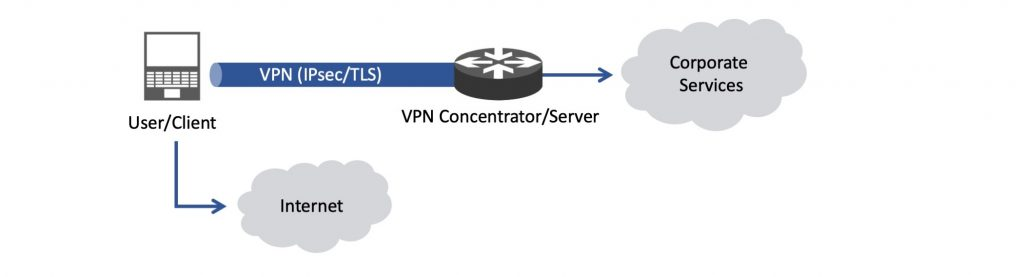 Using a VPN in split-tunnel mode