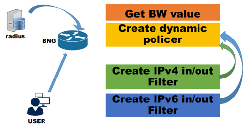 Bandwidth shaping solution to IPv6 traffic delays.