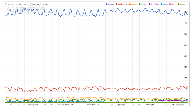 Use of Comcast's DNS resolver (Dec 2019 - Jun 2020).