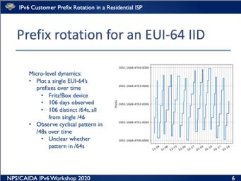 Pv6 prefix rotation for an EUI-64 IID