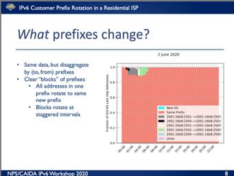 Pv6 prefix changes