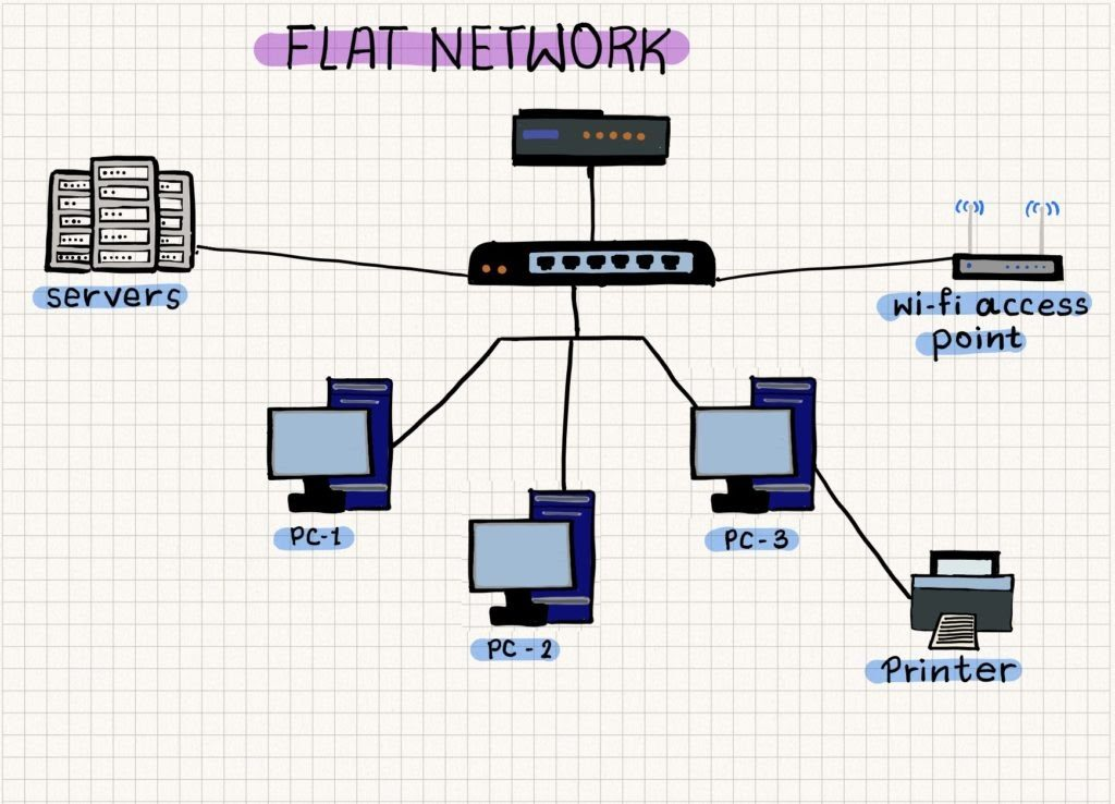 A simple representation of a flat network design.