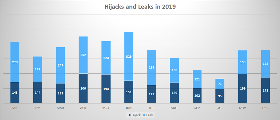 Number of hijacks and leaks that happened in 2019 as per month