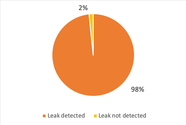 Pie chart. The amount of IPv4 FRT peers announcing to the collector at least one leaked route.