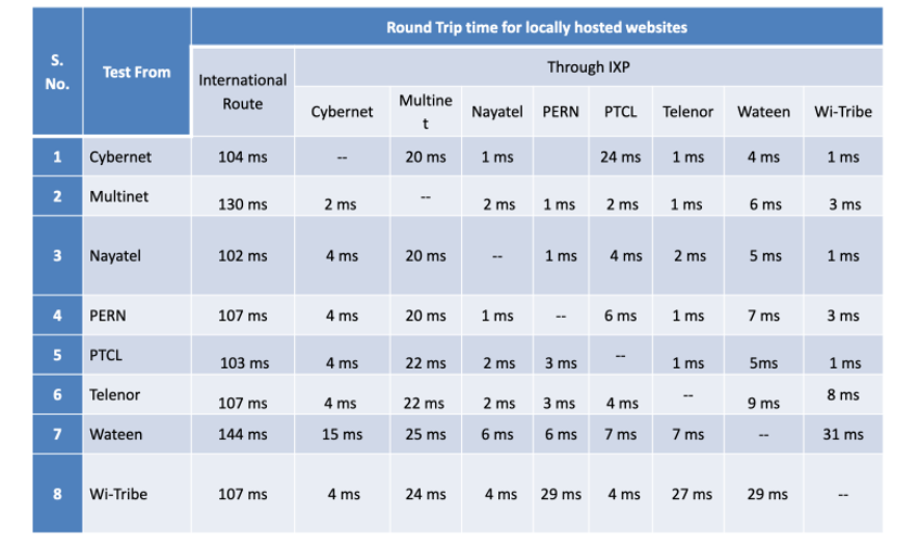 PKIX member's round trip times for locally hosted websites.