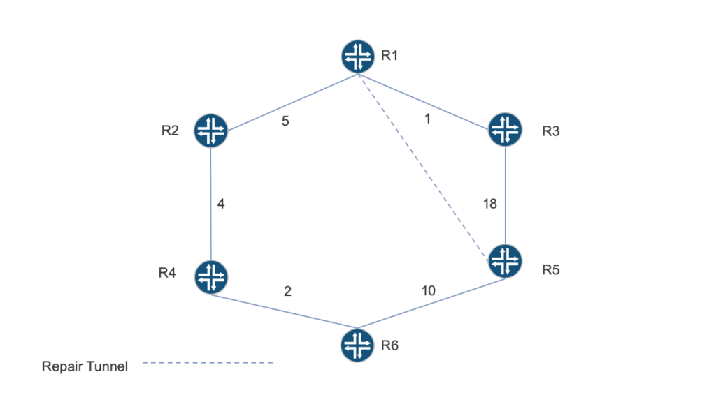 A Remote Loop-Free Alternates (RLFA) topology
