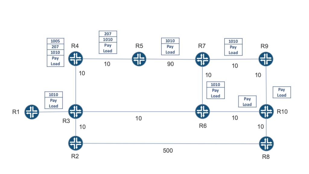 Topology Independent – Loop-Free Alternates (TI-LFA) link protection