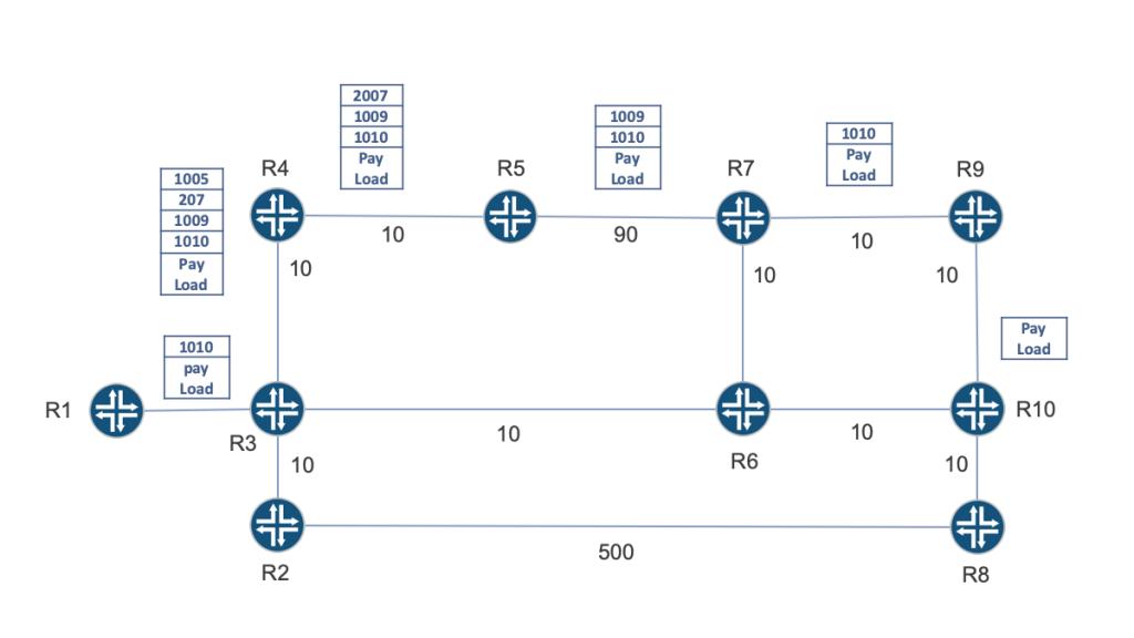 Topology Independent – Loop-Free Alternates (TI-LFA) node protection
