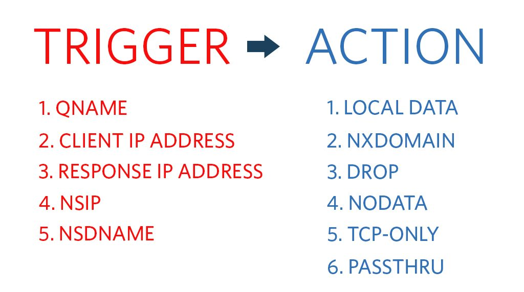 A representation of various rules a DNS firewall provides.