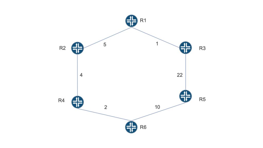 A non-Remote Loop-Free Alternates (RLFA) topology