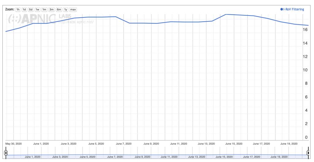Graph: User measurement of RPKI filtering (APNIC Labs).