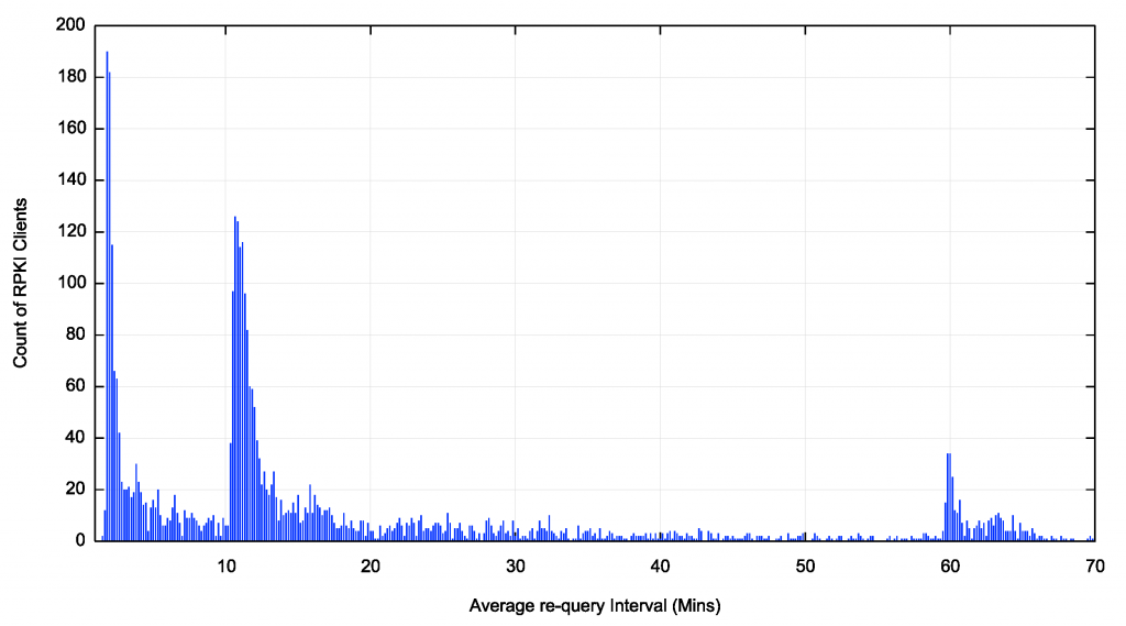 Graph: Average re-query interval per client in the first 70 minutes.
