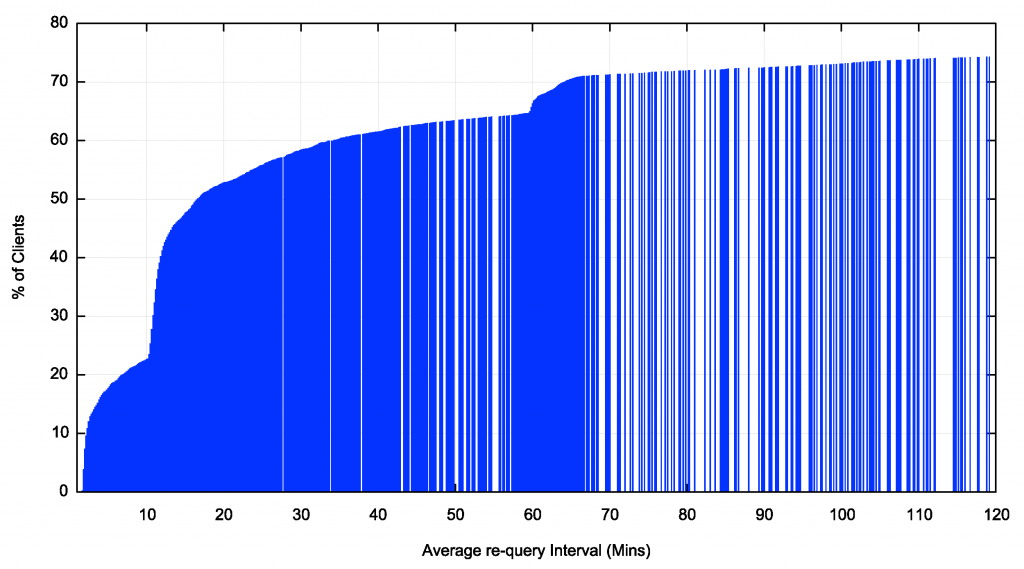 Graph: Cumulative distribution of re-query intervals.