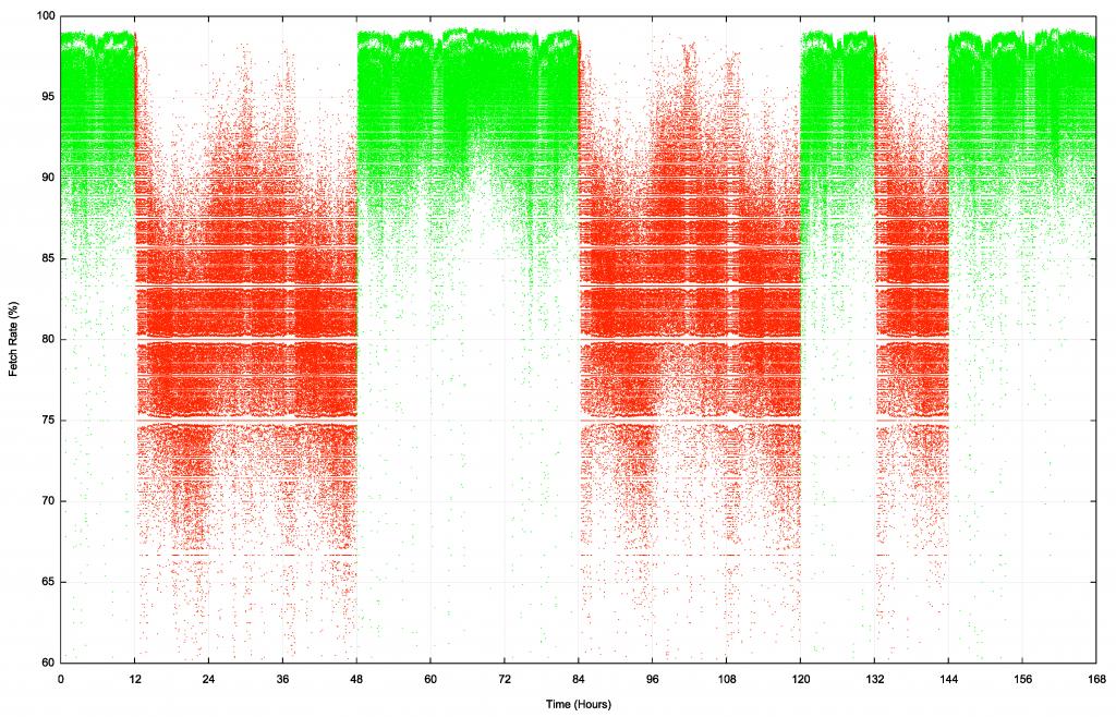 Graph: Reachability of the ROV test address prefix.