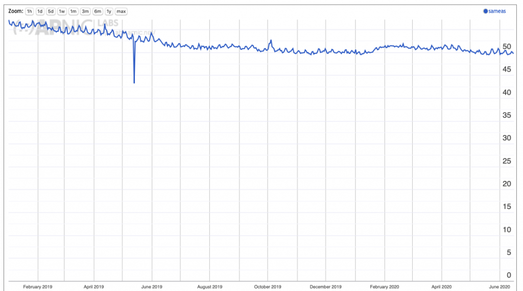 Graph: Use of same AS resolvers.