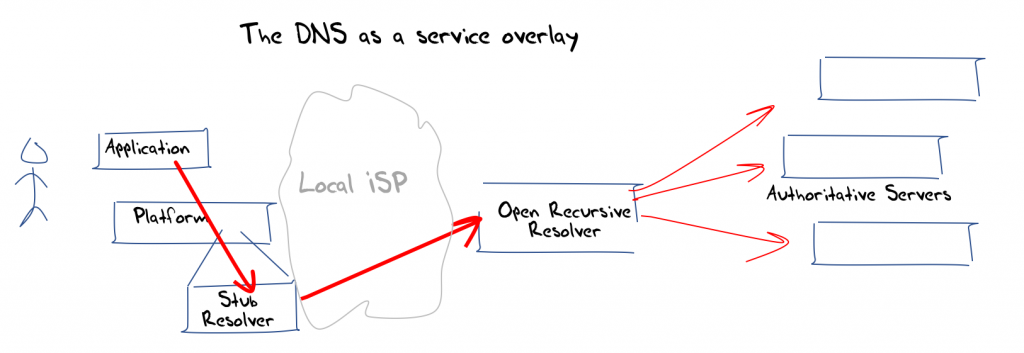 Diagram showing DNS as an overlay application.