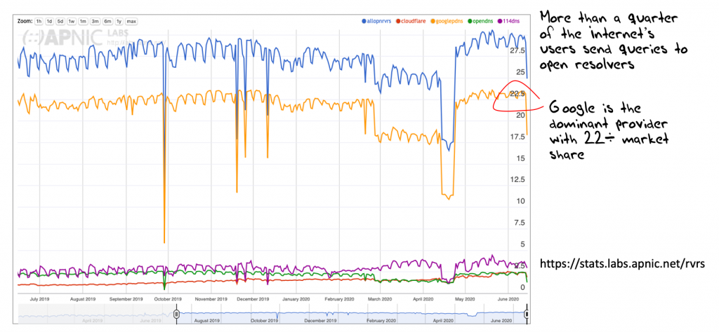 Graph: Use of open resolvers.
