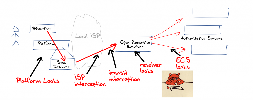 Diagram showing DNS interception and surveillance.