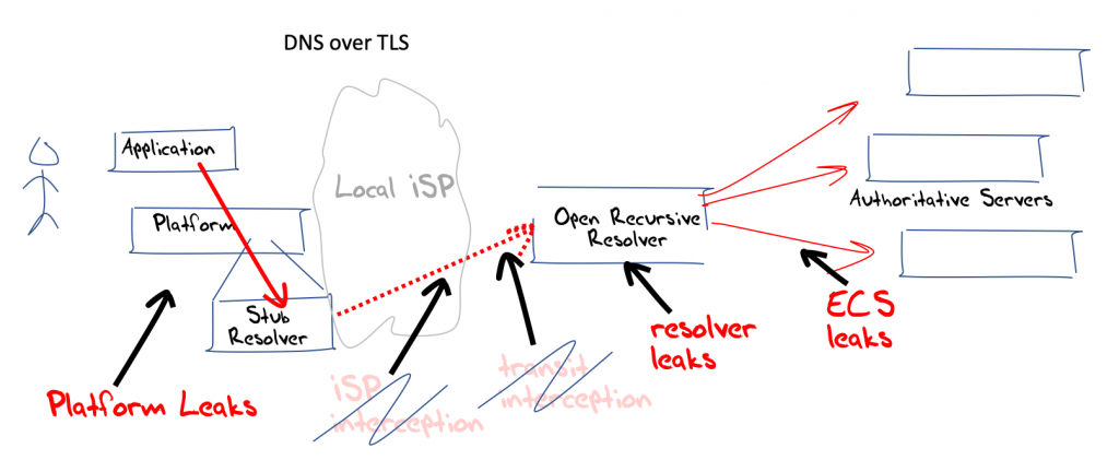 Diagram describing DNS over TLS (DoT).