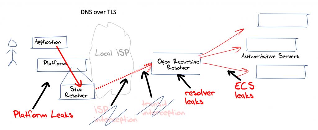 Diagram describing DNS over TLS (DoT).