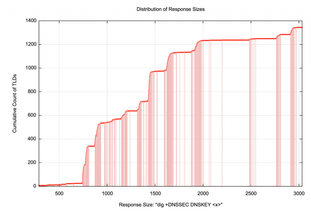 Distribution of DNS responses sizes in the DNS Root Zone