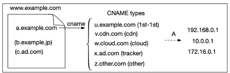Overview of CNAME cloaking-based tracking