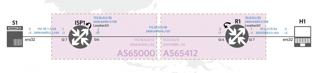 The scenario topology of a VPN system