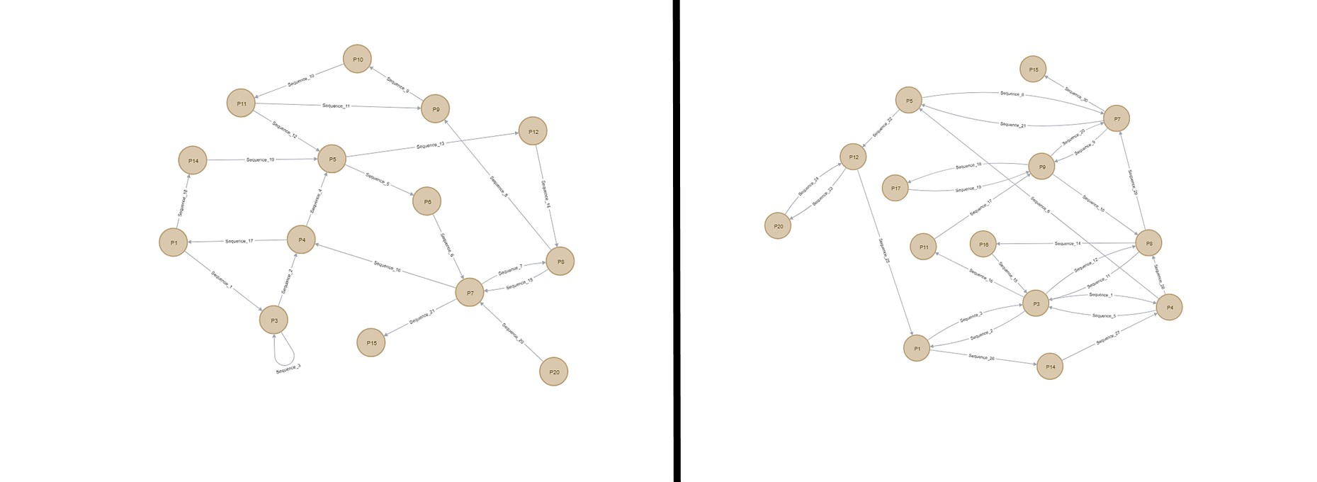 Identifying malicious IoT botnet activity using graph theory