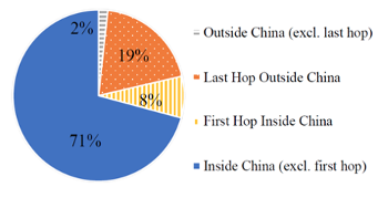 Pie chart showing percentage of locations of the bottleneck hops.