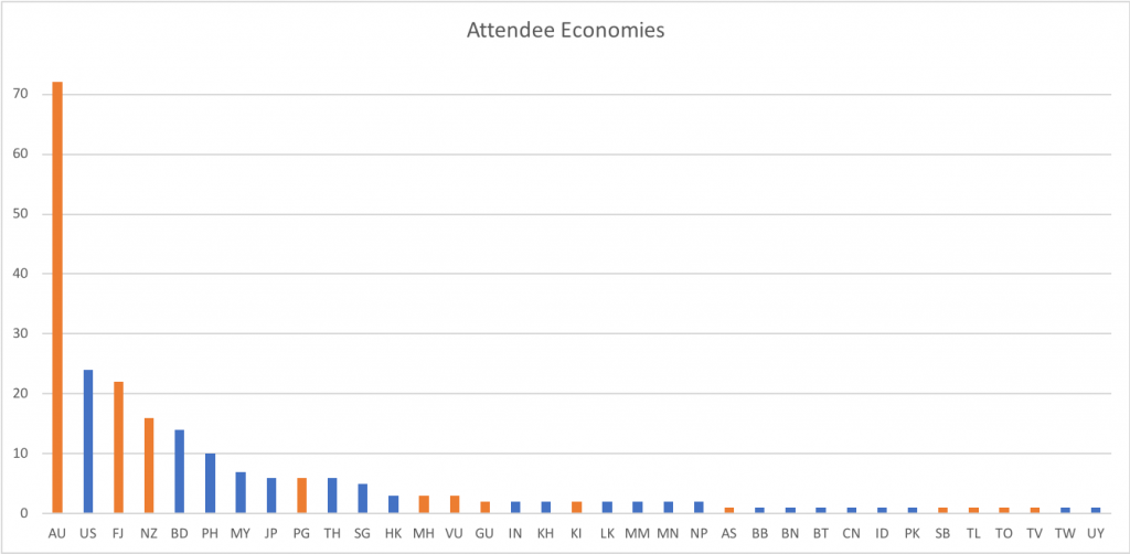 Graph of economies represented at the NFH Oceania.