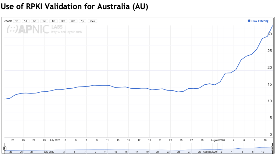 Graph showing use of RPKI Validation for Australia.