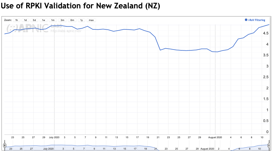 Graph showing use of RPKI Validation for New Zealand