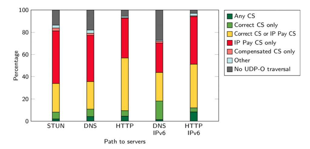 Graph showing path characterization.