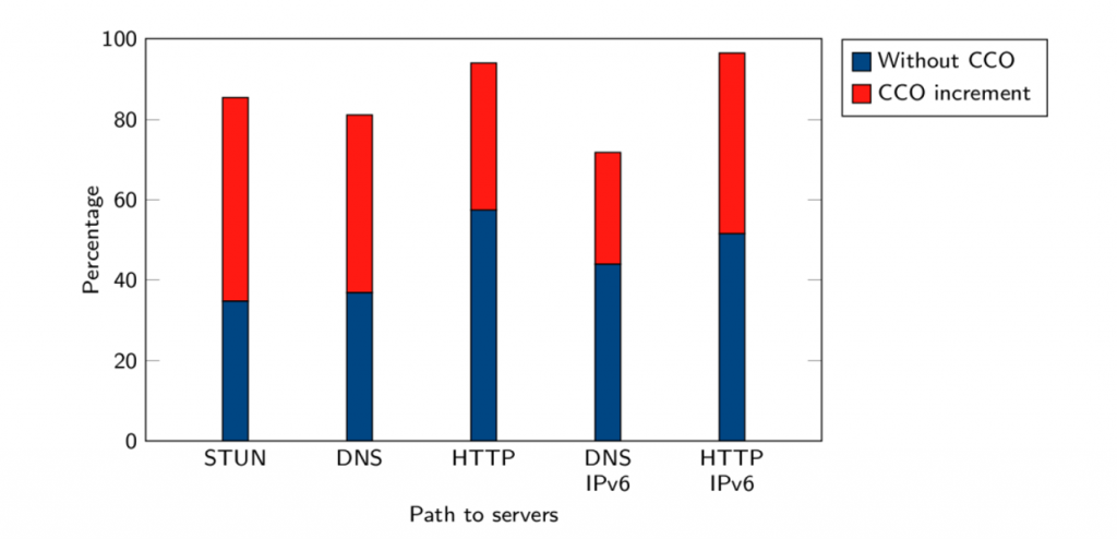 Graph showing path traversal with and without CCO.
