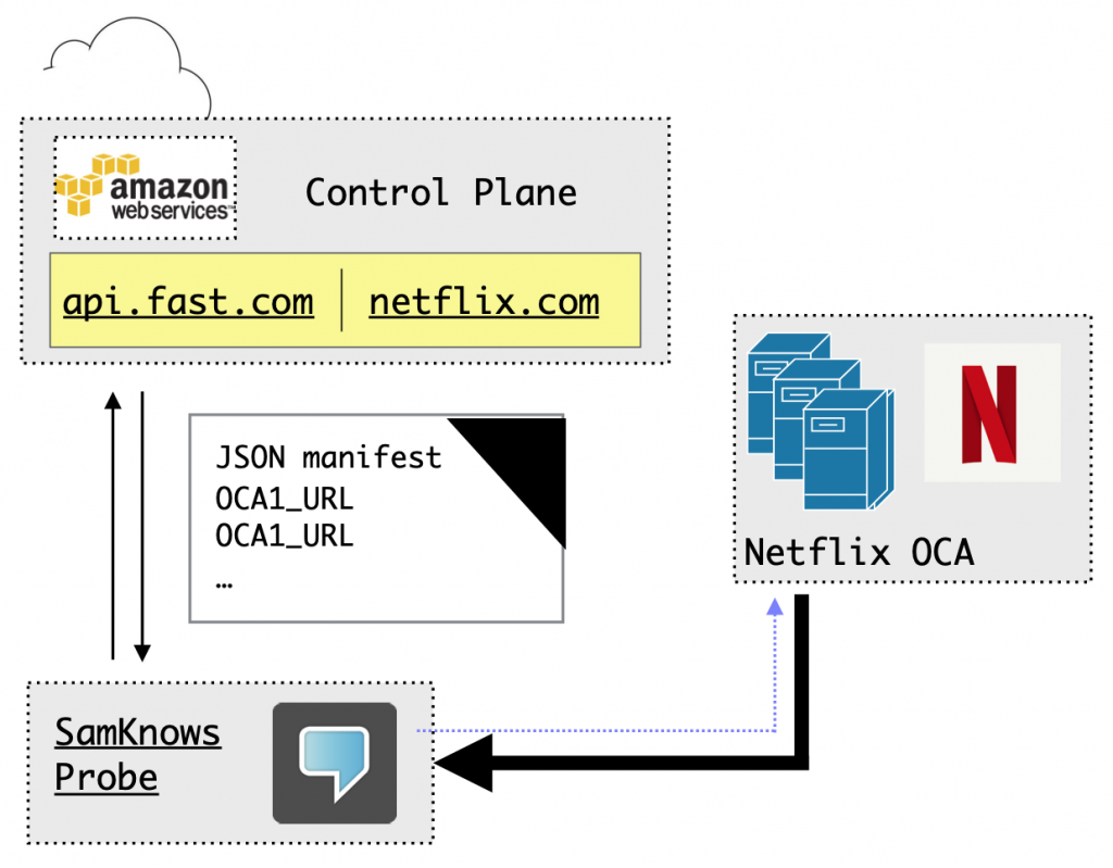 A simplified architecture of Netflix content delivery.