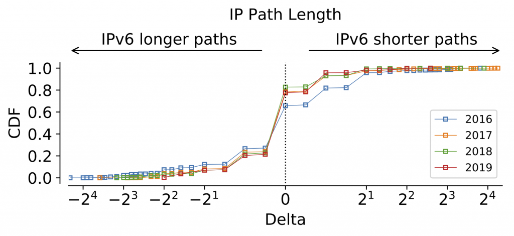 Figure 6 — Distribution of IP path length differences between IPv4 and IPv6 toward Netflix OCAs, as seen per probe and day since 2016.