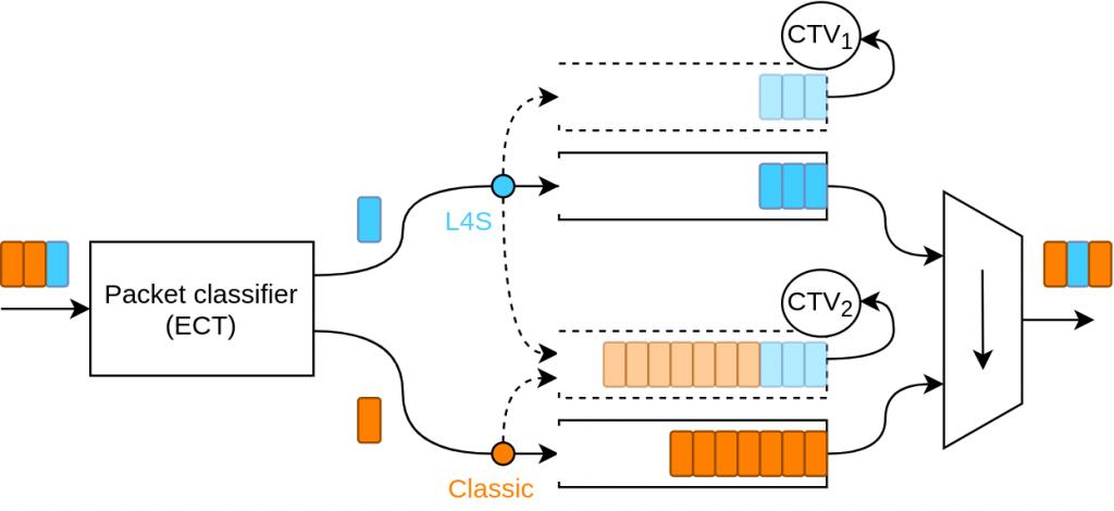 Schematic of architecture of VDQ-CSAQM Scheduler