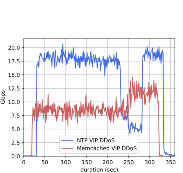 Selected DDoS, measured at the IXP.