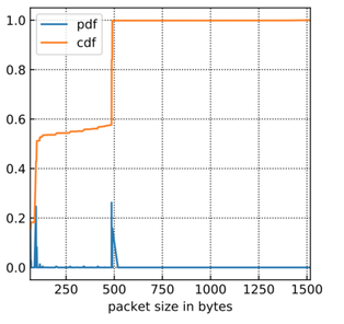 Graph showing CDF/PDF of NTP packet sizes in IXP data.