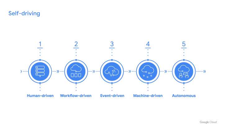 An image showing the five stages in reaching a self-driving network