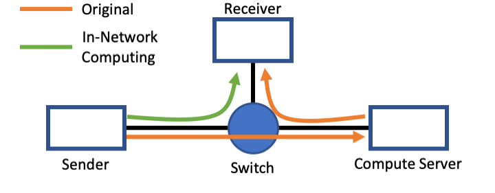 Simplified In-Network Computing example.