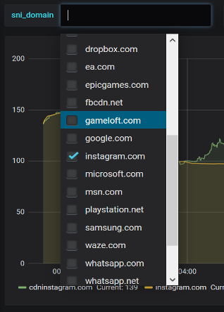 Screenshot of top-rated list of websites and applications.