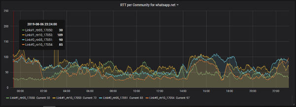 Graph showing TCP RTT for the WhatsApp application per upstream provider.